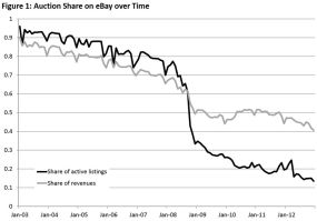 Ebay-no-time-for action